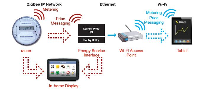 Smart Energy Profile 2 0 Featuring Zigbee 174 Ethernet Wi