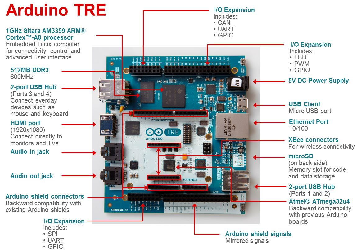 introducing arduino tre tools insider archives ti wiring arduino cnc shield to tb6600 wiring arduino cnc shield to tb6600