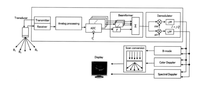 Medical Imaging Heats Up - Embedded Processing