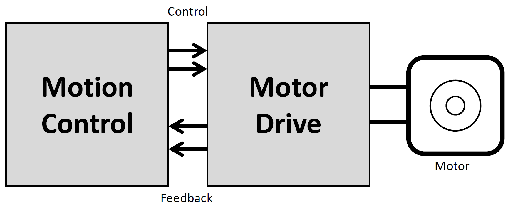 how to drive a system