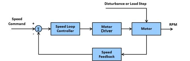 closed loop control of dc drives pdf