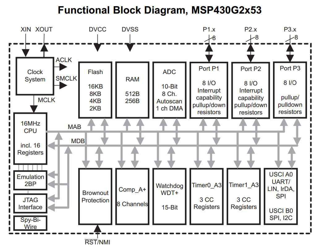 Spin It Designing Your Own Motor Drive And Control System Part 2 Ics Blogs Ti E2e Community