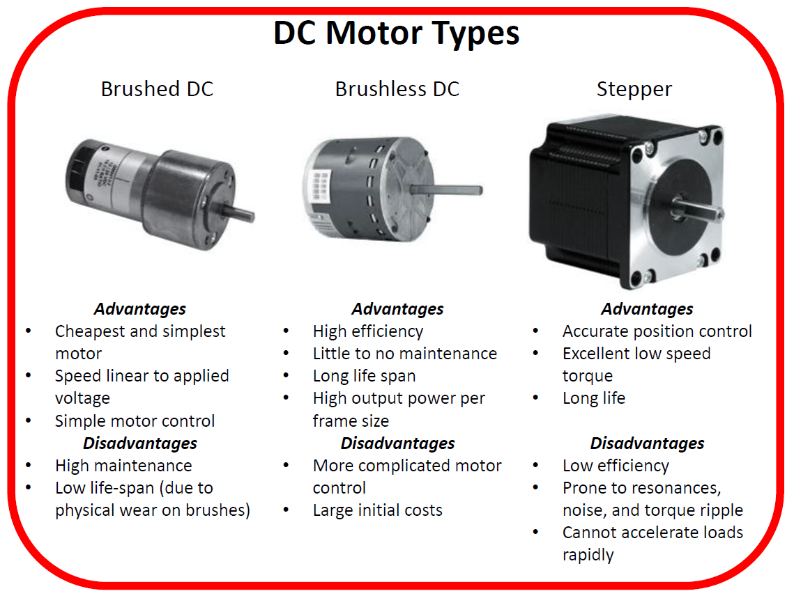 types of dc motors and dc Stepper motor vs dc motor dc motor is powered by dc power sources, and two types of dc motors are in use.