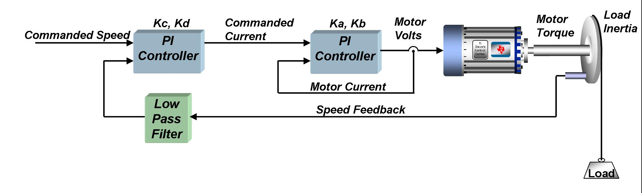 Teaching Your Pi Controller To Behave Part Iii Motor