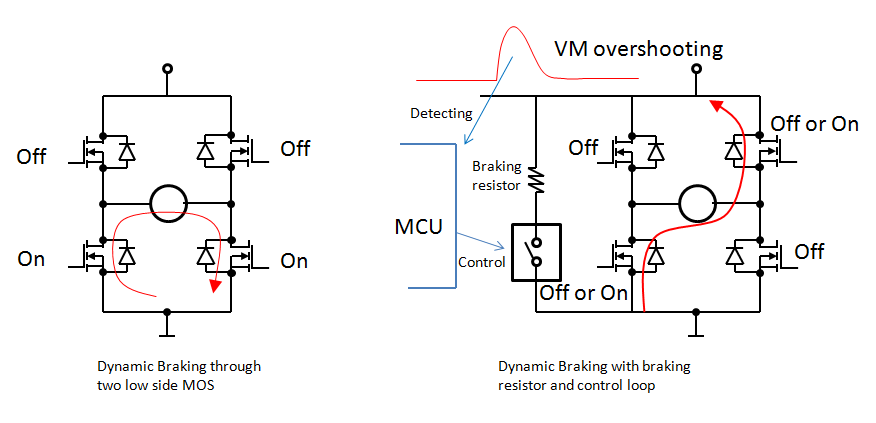 ... braking (reverse braking): Regenerating braking will recharge the current back to the VM bus. The reverse current is decayed more quickly in this way.