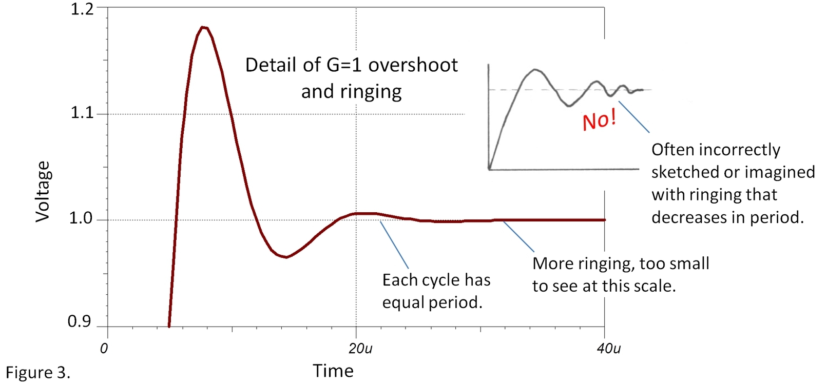 Settling Time The Signal Archives Ti E2e Community Fig 11 Op Amp Non Inverting Amplifier But Every Cycle Of Requires Same Excessive Ringing Can Be Costlya Good Reason To Select A Reasonably Well Behaved