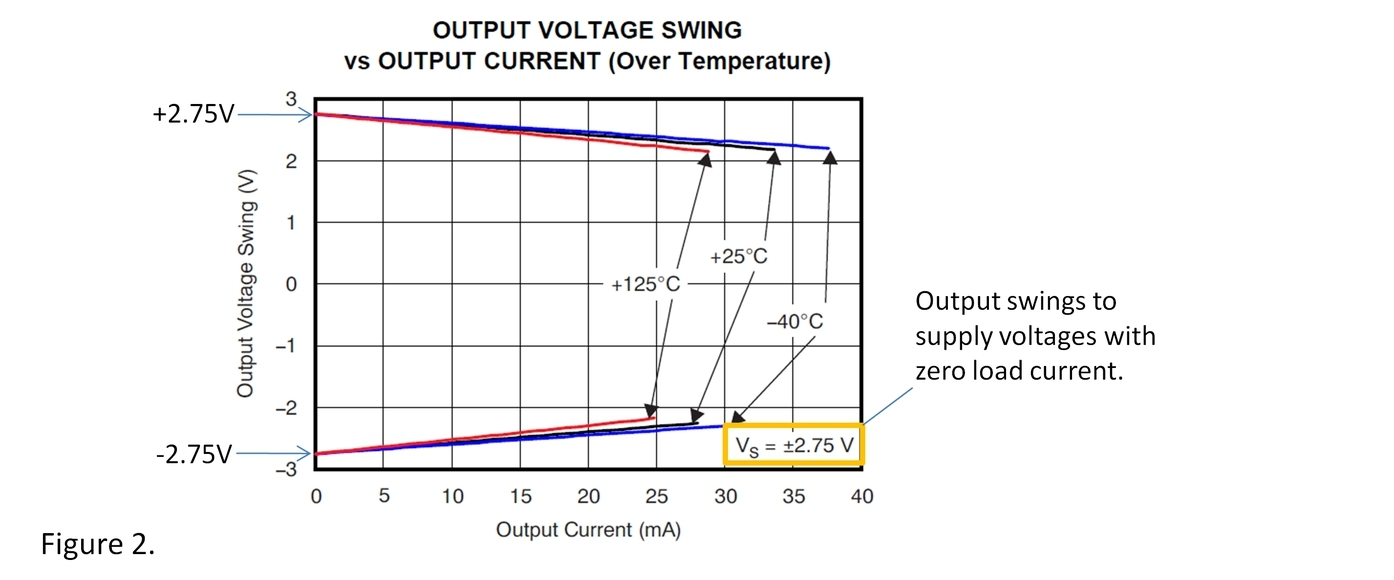 Swinging Close To Groundsingle Supply Operation The Signal Single Can See Output Voltage Converging On Specified Rails For This Test 275v V Is Equal 0v