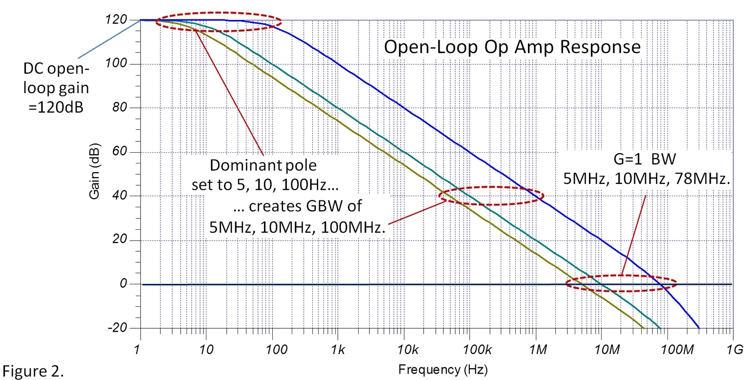 Simulating Gain Bandwidththe Generic Op Amp Model The Signal Opamp Circuit Is A Current Amplifier Find Currentgaini0 I