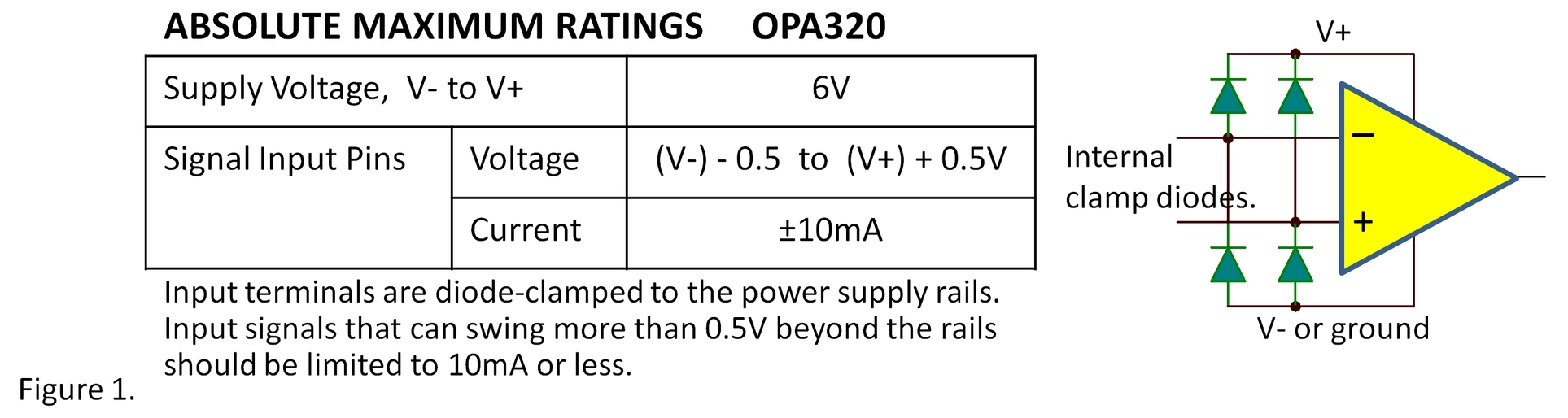Protecting Inputs From Damage Eos The Signal Archives Ti E2e Power Supply Current Limiters Using Transistors And Diodes Clamp Begin Conducting When Input Voltage Exceeds Rails By 06v Or So Many Devices Can Typically Tolerate Higher But