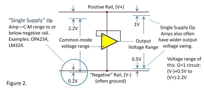 op amp voltage ranges input and output clearing some confusion rh e2e ti com