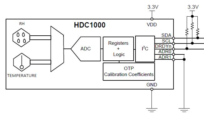 what puts the  u0026quot sensor u0026quot  in sensortag  - embedded processing - technical articles