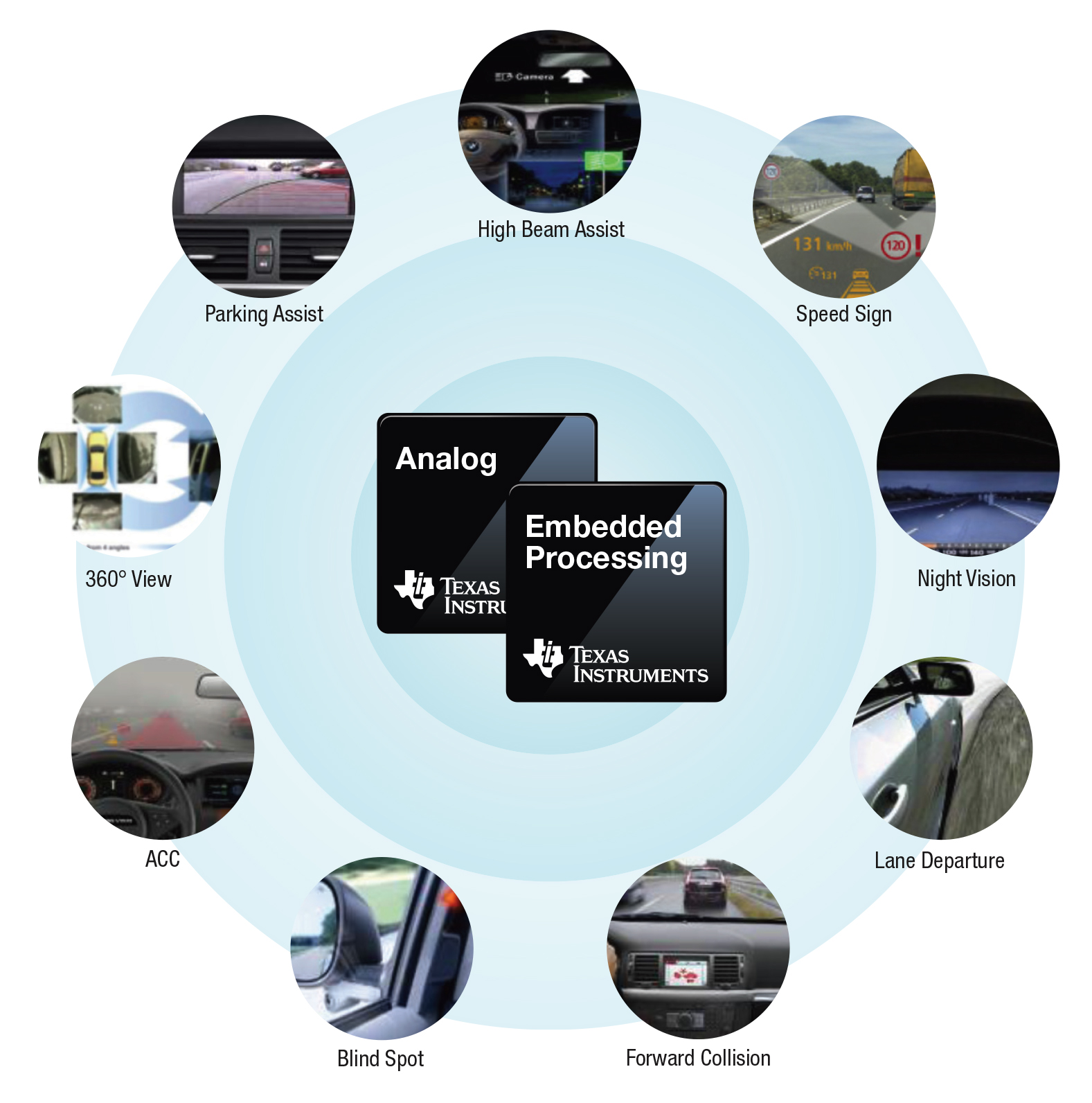 Advanced Safety And Driver Assistance Systems Paves The