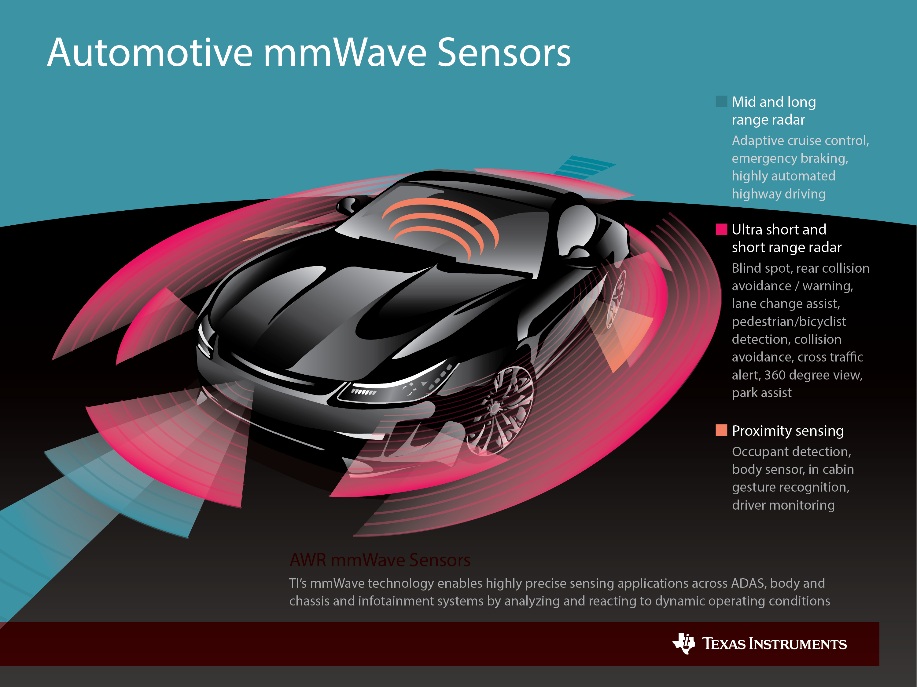 Why Are Automotive Radar Systems Moving From 24ghz To
