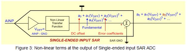 Performance comparison between SAR ADC input types – Part 2