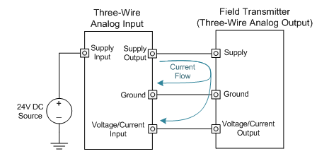 Industrial DACs: An overview of analog outputs and