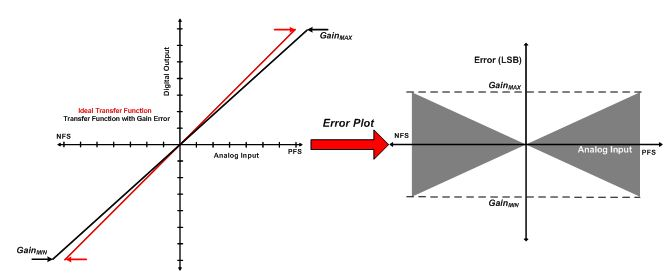 ADC Accuracy Part 2: Total unadjusted error explained - Precision