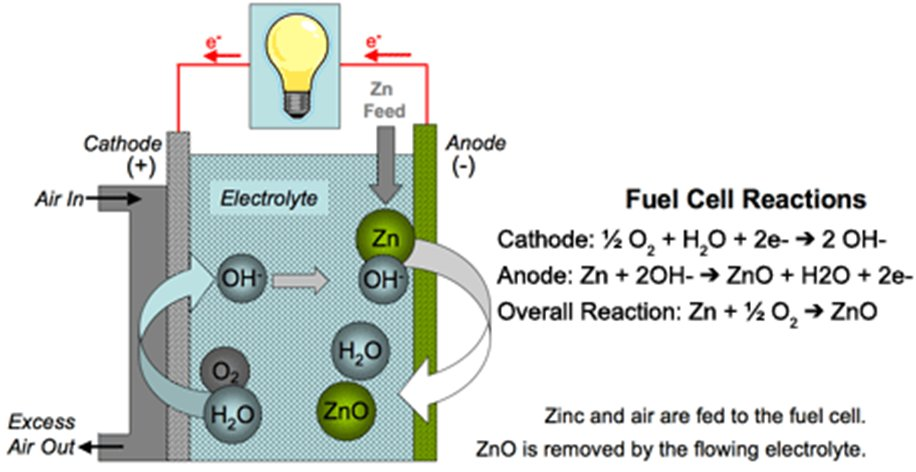 diagram for batteries with Future Battery Chemistries Zn Air on High Power 6 Led Flashlight For 1 5v Aa Battery furthermore About Arctic Wave Glider besides 555 IC Intro Flashing LED also Americium Smoke Detectors in addition Wiring Diagrams.