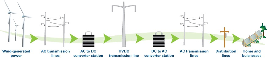 hvdc tutorial High voltage engineering practice and theory long high voltage direct current (hvdc) lines are used, even for inter-continental power transmission.