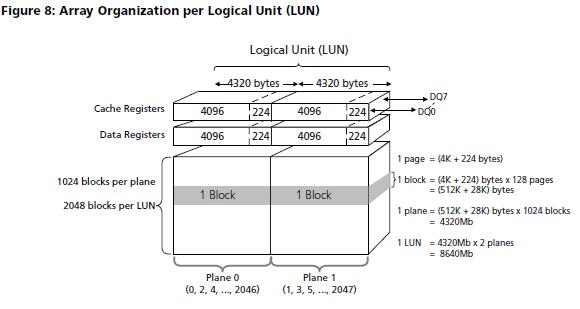 Resolved] UBIFS error - Processors forum - Processors - TI