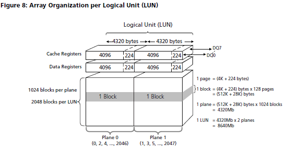 Resolved] Confusion regarding BLOCK size in NAND chip and