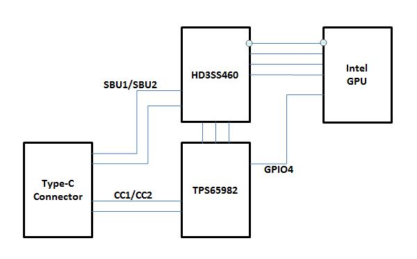 resolved  tps65982    hd3ss460 gpio control for intel
