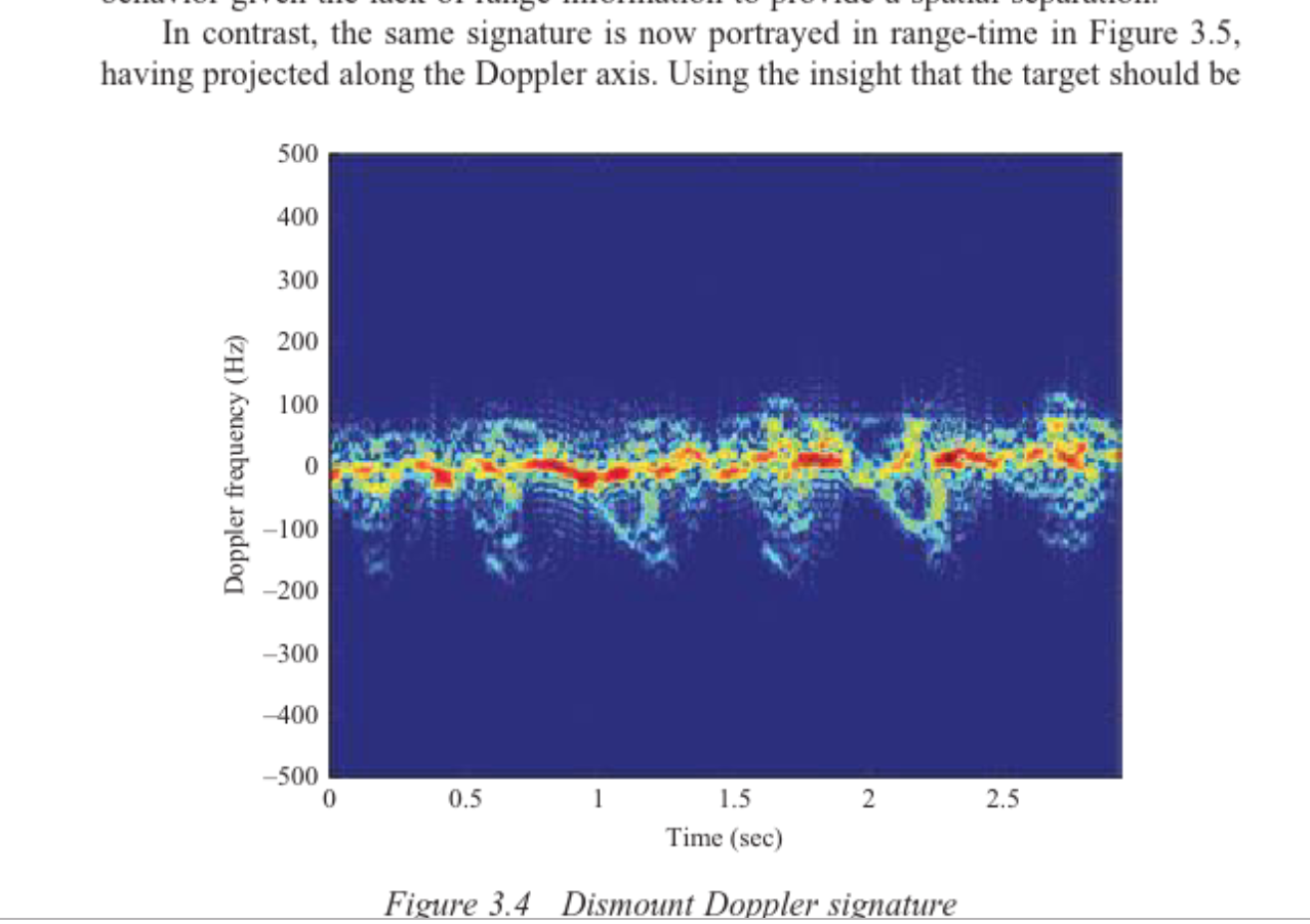 IWR1642: Generate Time-Integrated Range Doppler Maps using MMWave