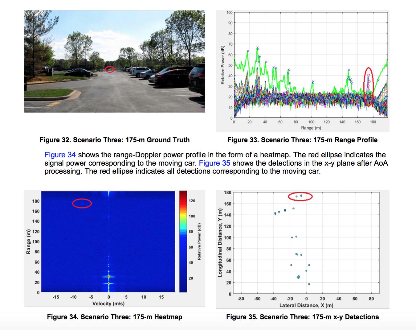 Resolved] IWR1642BOOST: Code to Generate Range vs  Power, Range