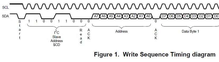 I2C Address