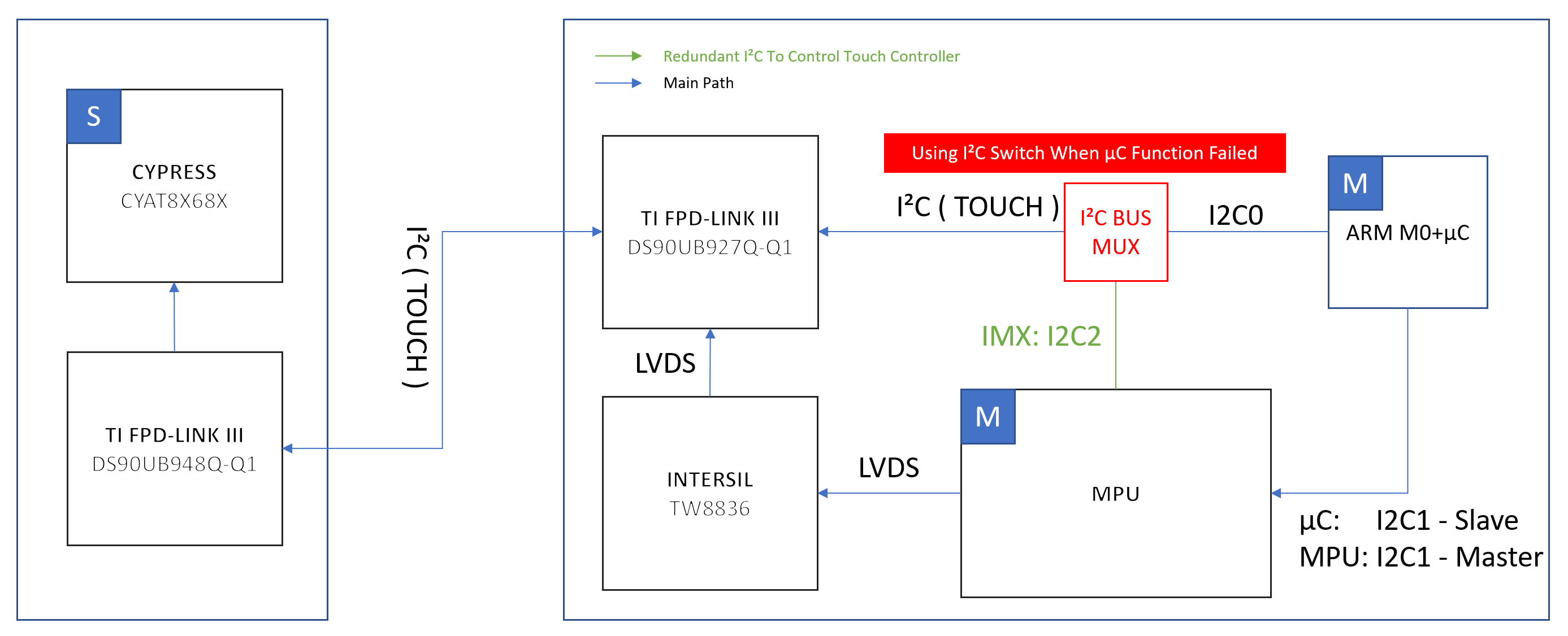Touch Controller Block Diagram - Auto Wiring Diagram Today •