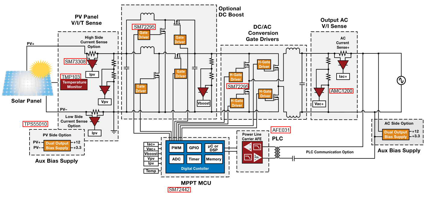 inverter current voltage sensing precision amplifiers forum precision amplifiers ti e2e