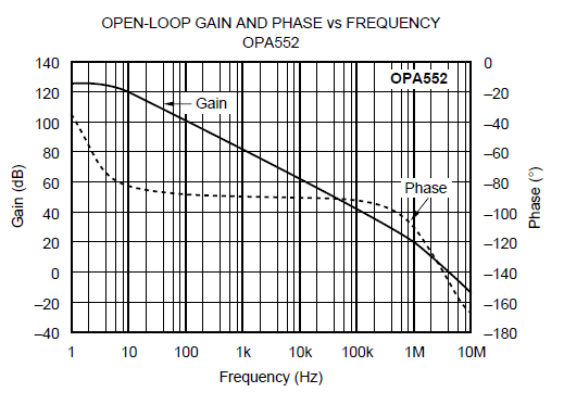 opa552 - precision amplifiers forum