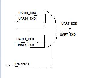 Resolved] Multiplex 4 UART Rx/Tx signals pairs to 1 Rx/Tx