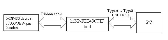 Can I program an MSP430G2553 MCU without Launchpad Board