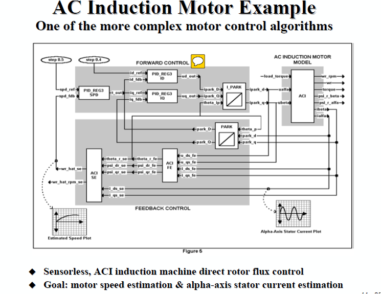 Block Diagram Explanation C2000 Microcontrollers Forum C2000