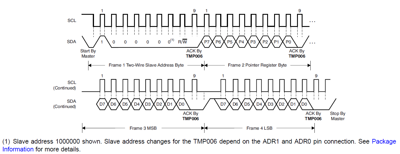 tmp006 and i2c temperature sensors forum temperature sensors  : i2c timing diagram - findchart.co