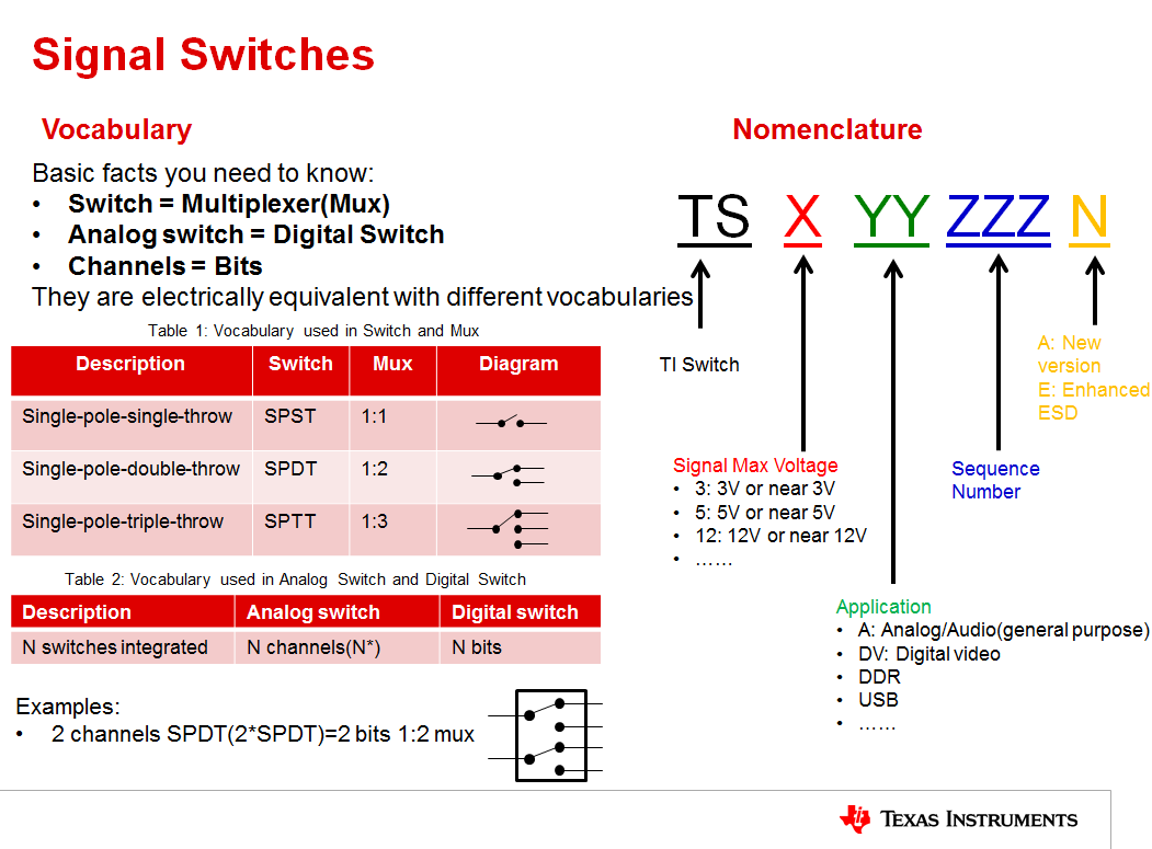 Resolved Faq Frequently Asked Questions About Signal Switches And Silicon Bilateral Switch Does Ti Have Any Normally Closed When Vcc 0v