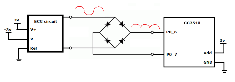 resolved  feeding a full-wave rectifier directly into adc