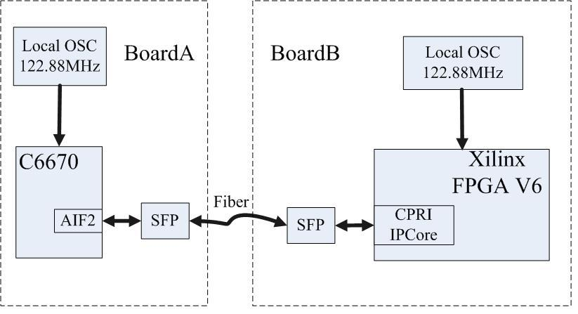 Resolved] C6670 AIF2 connects Xilinx FPGA using CPRI