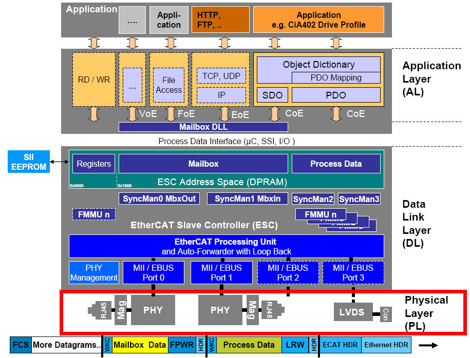 Resolved] AM335x SYS/BIOS: EtherCAT fireware API Guide of 1 0 0 8