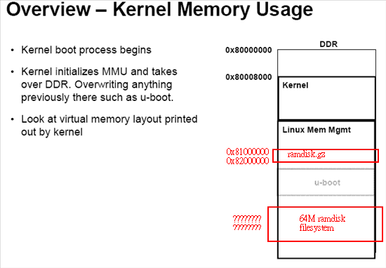 AM335X linux memory map - Processors forum - Processors - TI