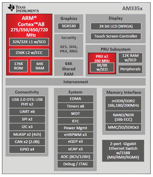 Abbreviation Sed Processors Forum Processors Ti E2e Community