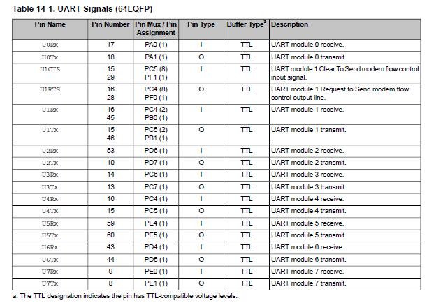 TM4C123GH6PM, Sensorhub, MPU9150 example problem, Available