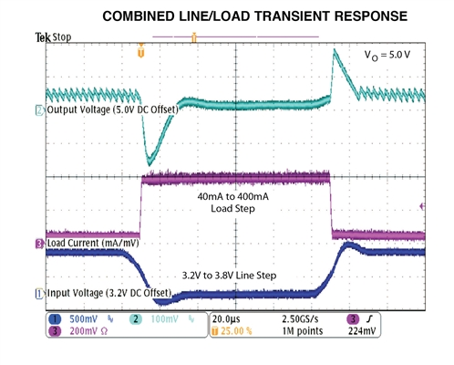 Combined Line/Load Transient Response