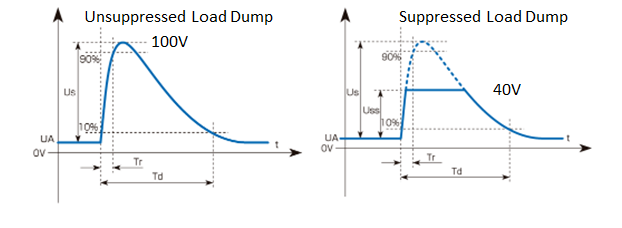 Figure 5: Voltage levels for unsuppressed and suppressed load dump
