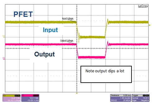 Figure 5: (PFET) Voltage interruption, 12V to 0V, T = 2ms, Cout = 100µF, Io = 0.1A