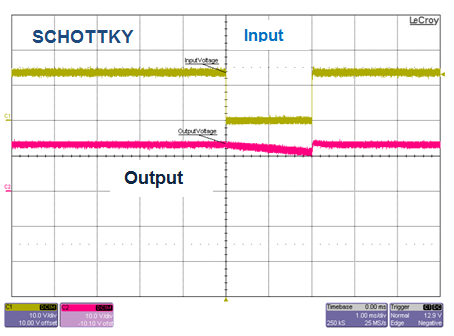 Figure 5: (Schottky) Voltage interruption, 12V to 0V, T = 2ms, Cout = 100µF, Io = 0.1A