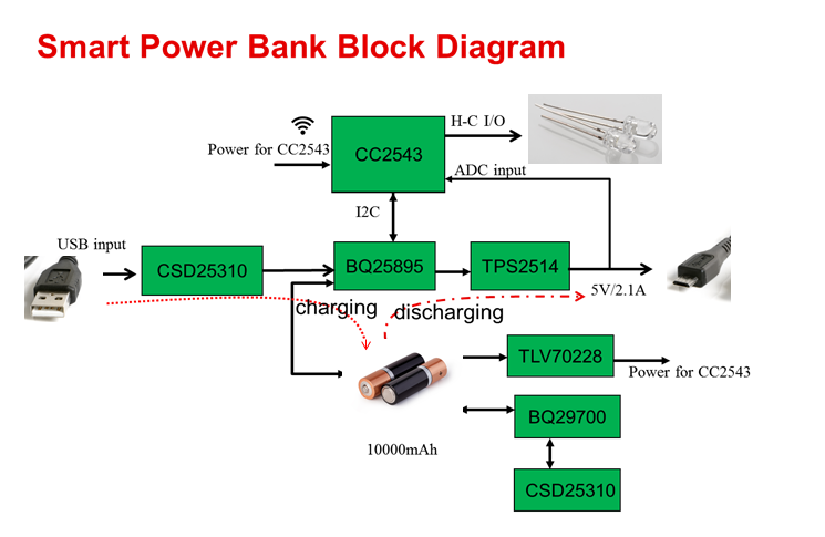 Smart Power Banks Support High Voltage Charging Fully Charged Archives Ti E2e Community