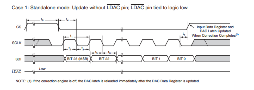 Awr1642 24 bit spi frames sensors forum sensors ti e2e community i need to connect a spi slave another ti part that uses 24 bit word spi transfers from an awr1642 here is a timing diagram of the slave ccuart Images