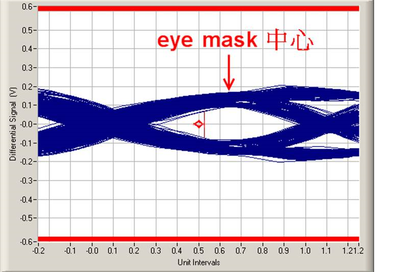 Resolved ds80pci800 eye diagram issue high speed interface forum the eye mask looks not in the center as below if remove re driver the eye mask will be in the center does it have any problem for this phenomenon ccuart Image collections