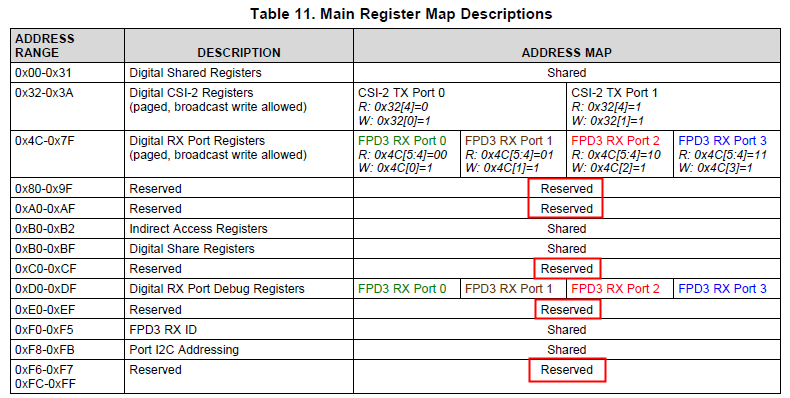 DS90UB964-Q1: how to set i2c alias value - Interface forum